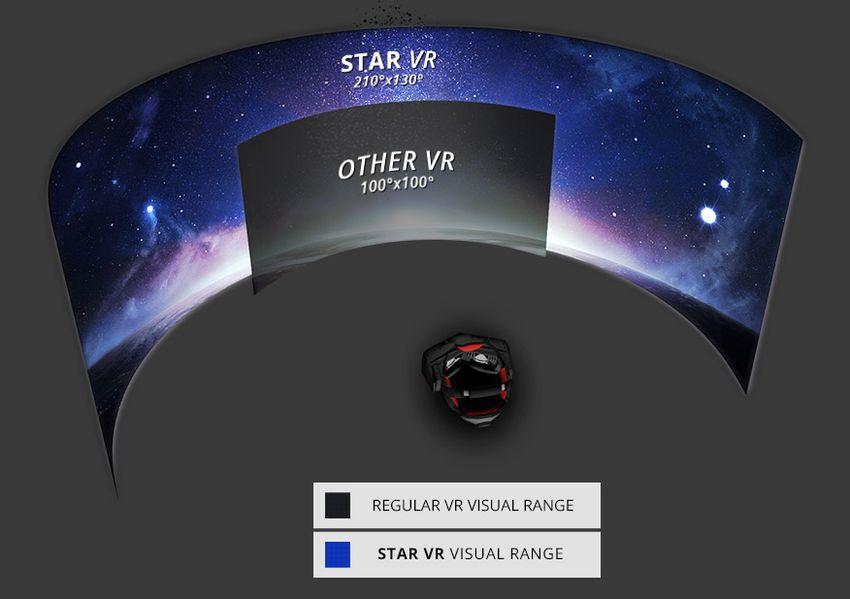 Star VR: шлем виртуальной реальности с большим углом обзора
