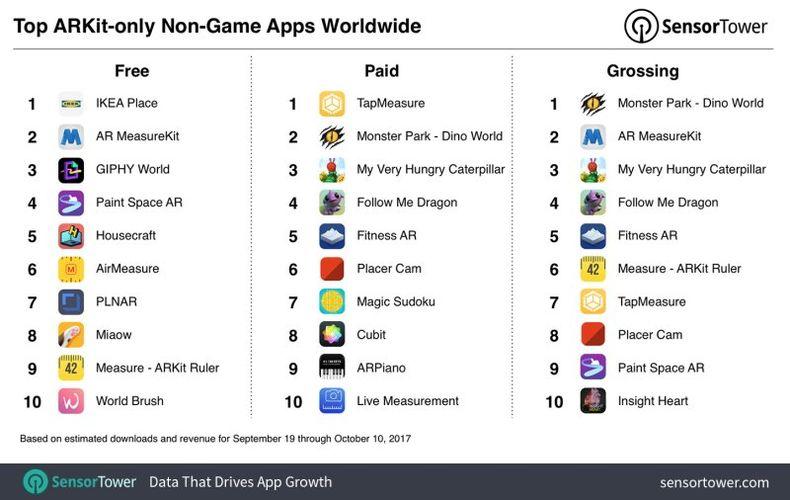 Приложения ARKit находятся в топе App Store