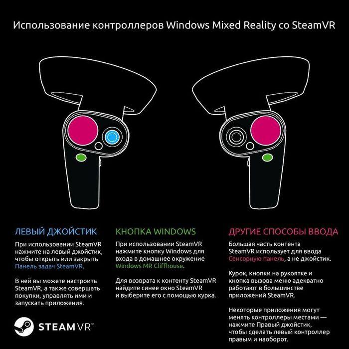 Windows Mixed Reality и SteamVR теперь совместимы!