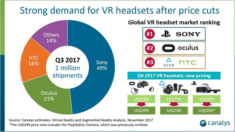 За 3 месяца продается миллион очков VR!
