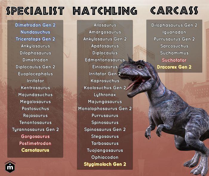 Jurassic World Alive: все динозавры в игре